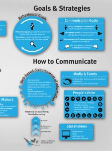 Communications strategy in the style of an infographic