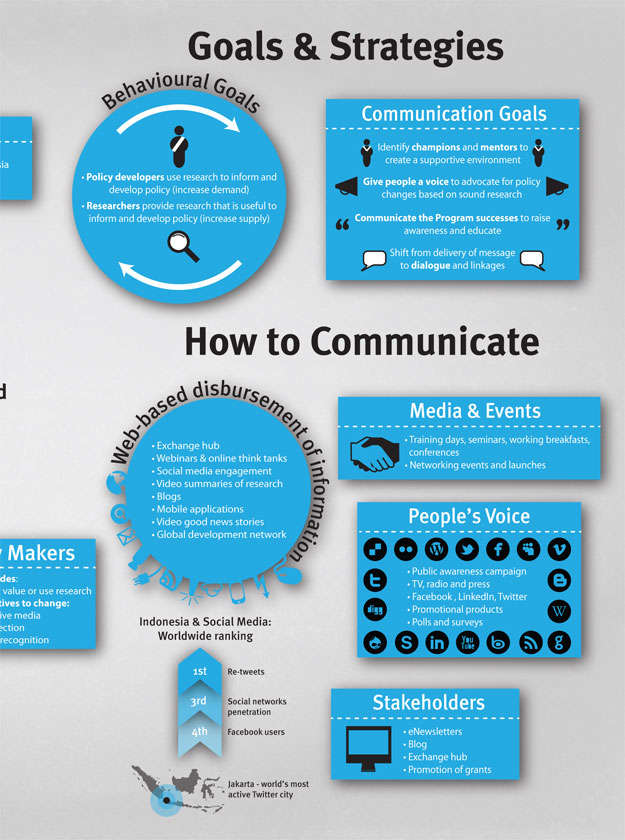 Comms Strategy Infographic  Aptalops